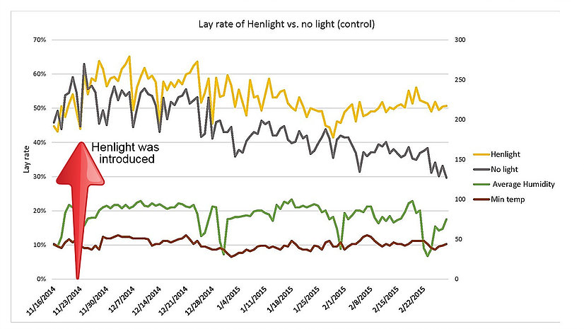 Henlight results in the field.