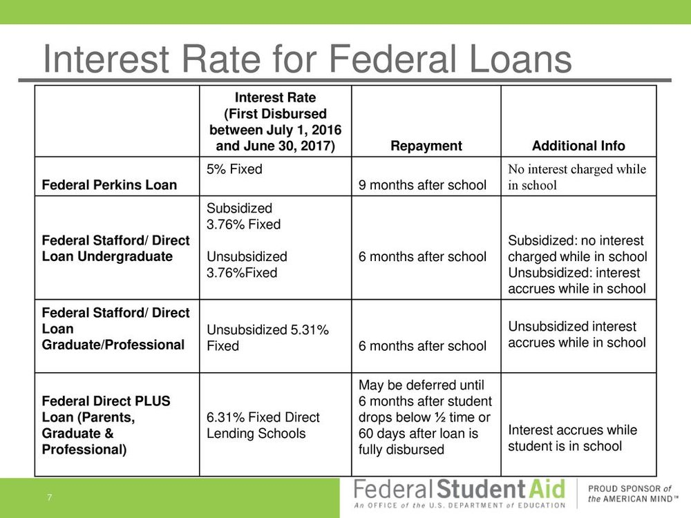 Interest+Rate+for+Federal+Loans.jpg