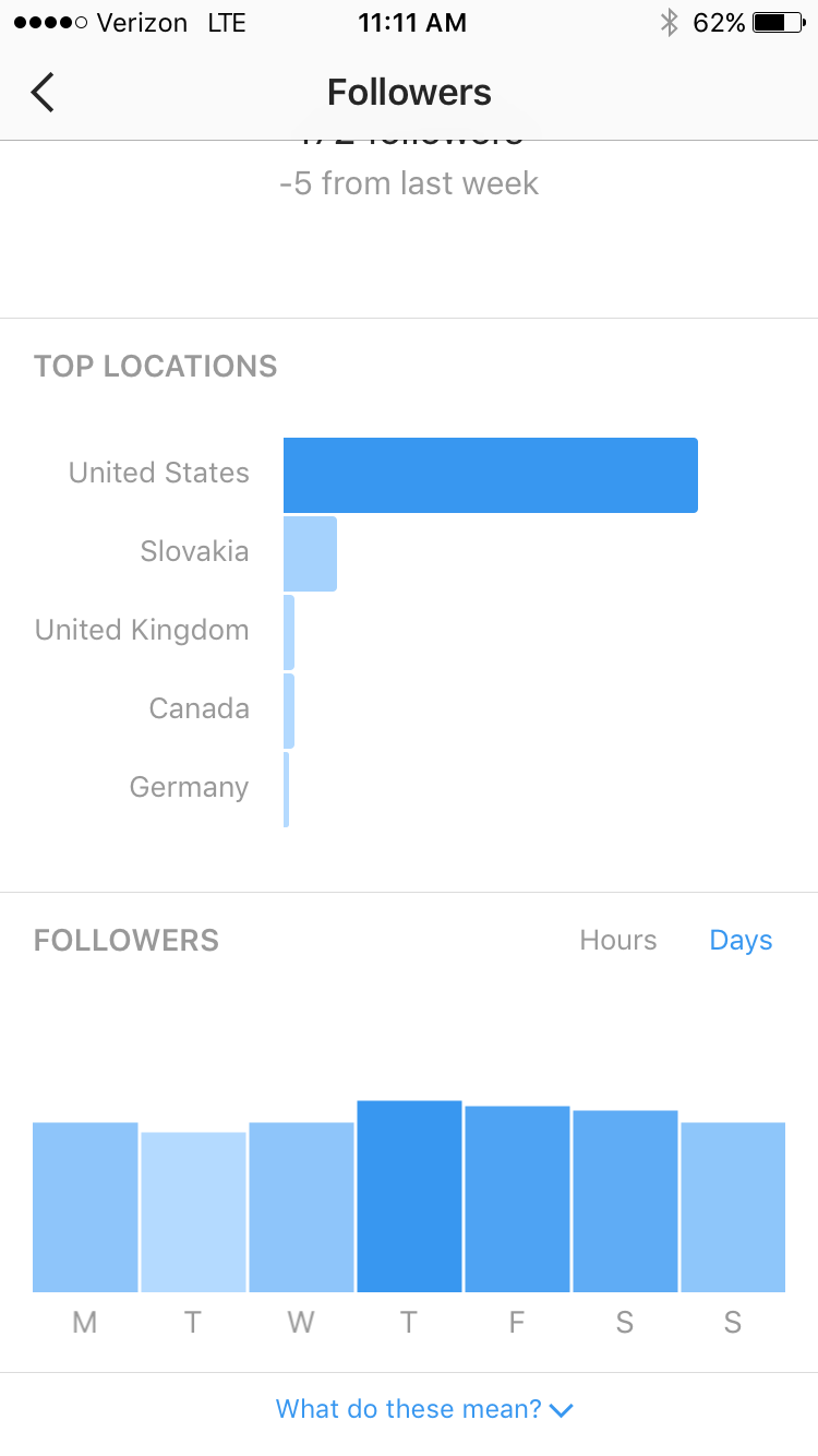 Instagram Analytics | casilong.com/blog