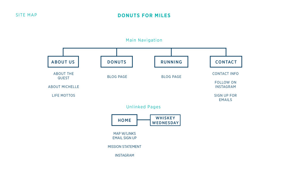 Site Map for Donuts for Miles | Branding by Casi Long Design | www.casilong.com #casilongdesign
