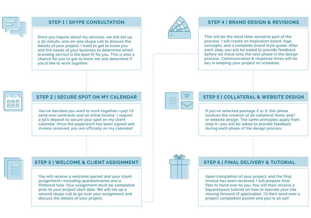 Design Process | An Inside Look at my Branding Client Process | casilong.com/blog #casilongdesign.jpg