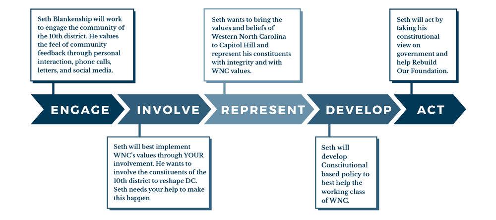 Flow Chart | Blankenship for Congress | www.blankenshipforcongress.com