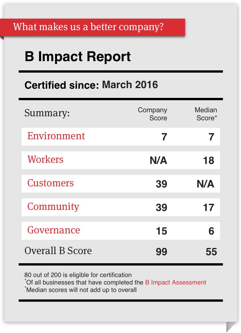 Alexis Advisors' B Impact Report