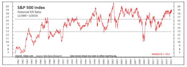 S&P 500 Index Historical P/E Ratio