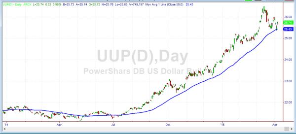 US Dollar Index Exchange Traded Fund (UUP)