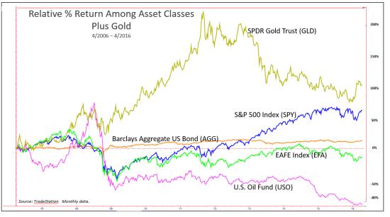 Relative Returns Plus Gold