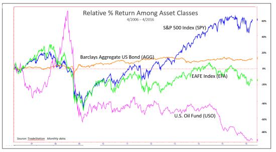 Relative Returns