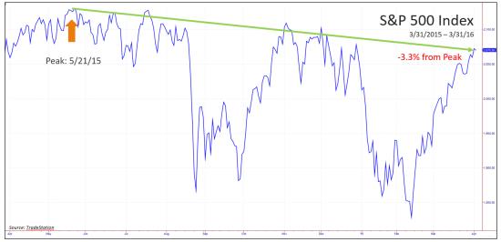 S&P 500 Index - 3/31/15 - 3/31/16