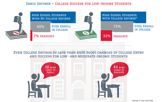 Savings for college are associated with higher graduation rates.