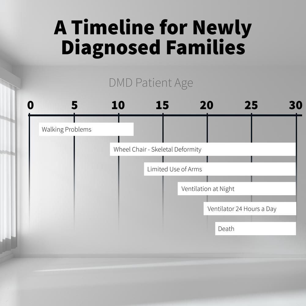 timeline-DMD-patient.png