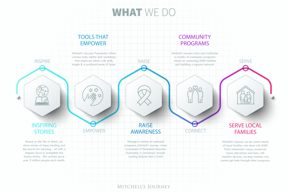 Mitchell's Journey_What We Do_v2a.png