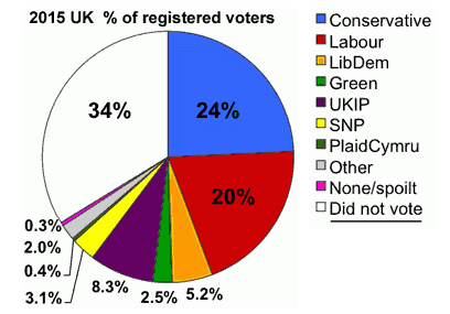 http://www.votenone.org.uk/uk-unheard-third.html