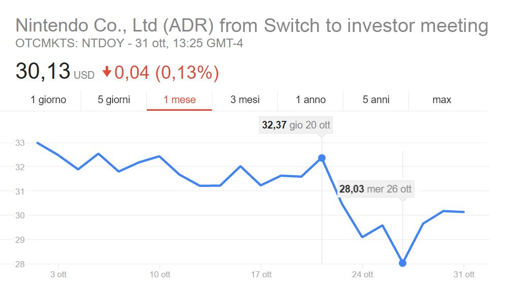 from Nintendo Switch to Q2 Investor meeting