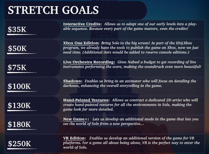 Kickstarter Infographic (Stretch Goals)