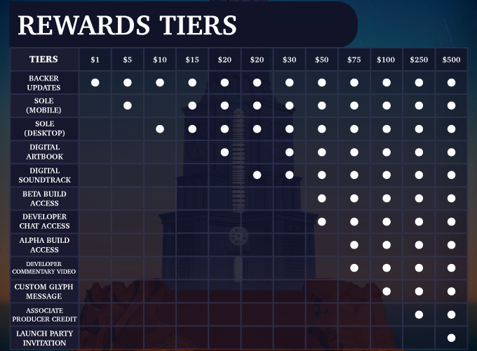 Kickstarter Infographic (Rewards Tiers)