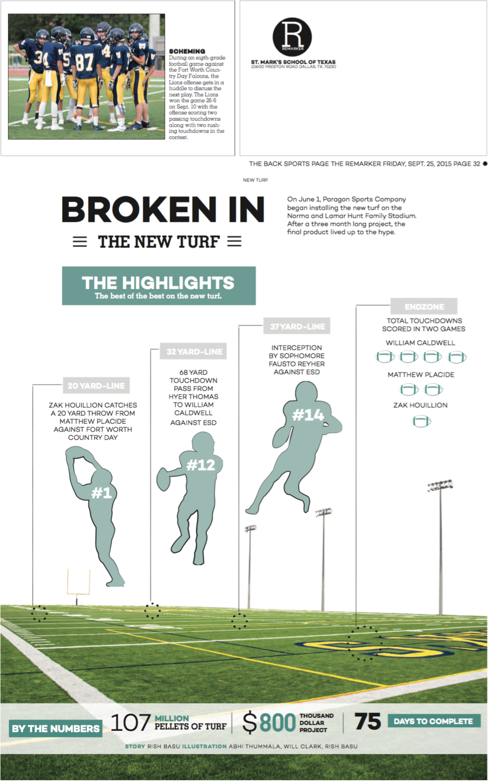 "When our school constructed a new turf field, I saw an opportunity for a backpage idea. After the first two football games, I compiled all the big plays and used a cutout of the field to convey how the new turf was ""broken in."" I also decided to include an infographic on the production of the new turf near the bottom of the page."