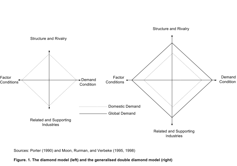 Figure 1. The Diamond Model and Generalised Double Diamond Model.png