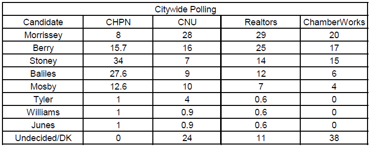 Candidate's polling numbers in each of the four polls. Tyler, Williams, and Junes are estimated as they were listed at less than 1%.