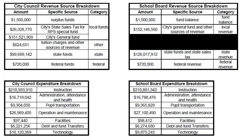 Numbers are pulled from City Council budget ordinance and School Board July 2017 Financial Report