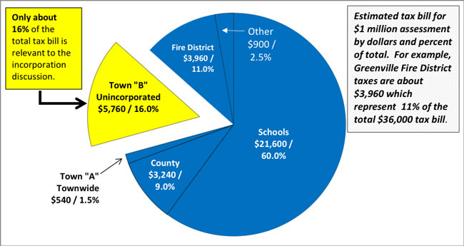 CHART 1:  APPROXIMATE BREAKOUT OF EDGEMONT TAX BILL BY CATEGORY
