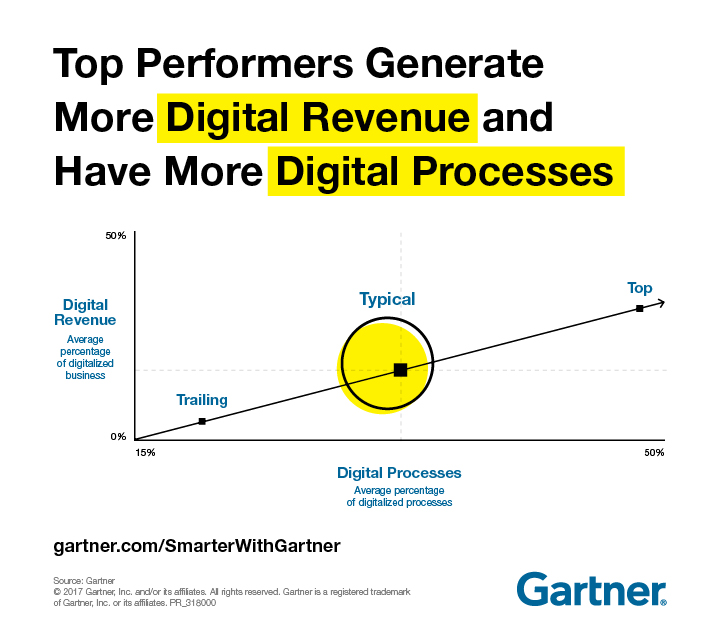 gartner top performers.jpg