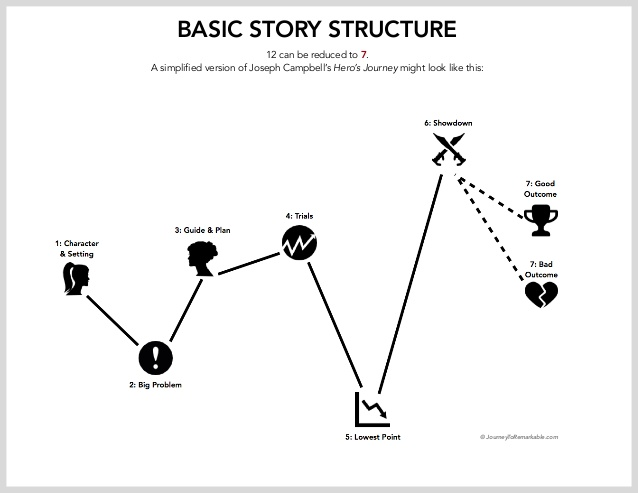 customerhero-story-structure-workshop-notes-9-638.jpg
