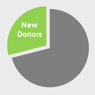 New Donors.png