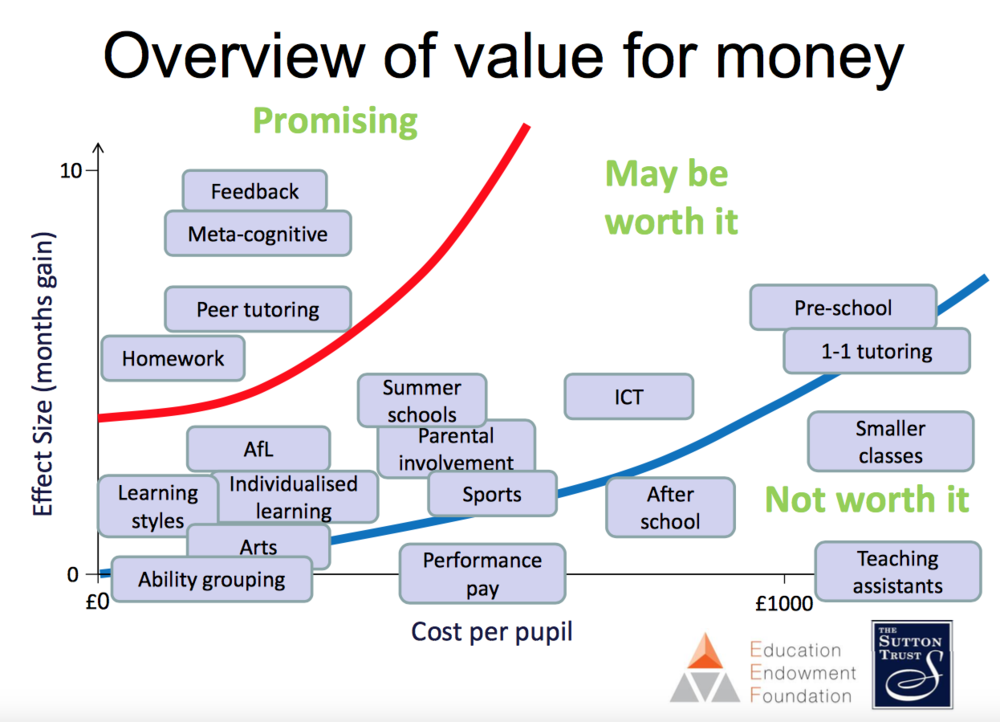 Value for money when using pupil premium funding