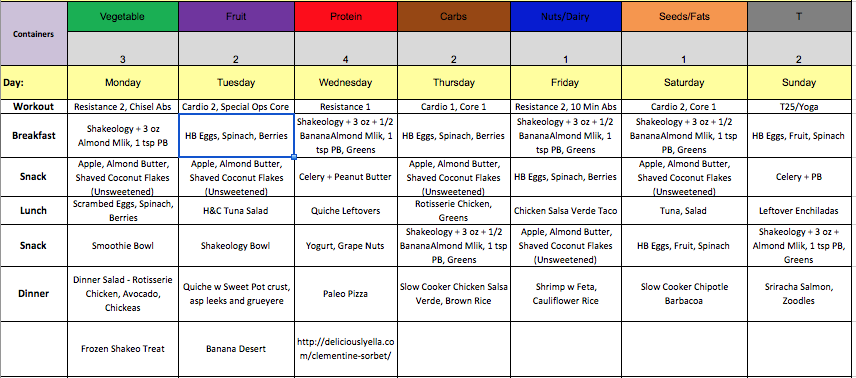 meal planning, healthy eating, nutrition, weight loss, beach body, brett cortell, good better best, 21 Day Fix