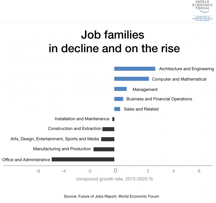 World economic forum jobs rising declining.png