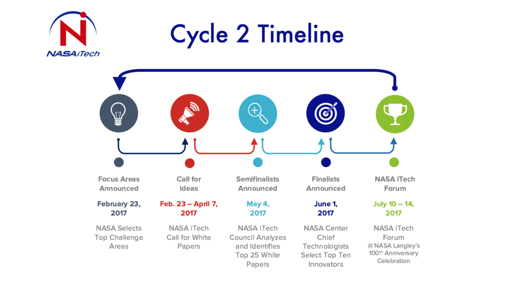 NASA iTech Cycle 2 Timeline.png