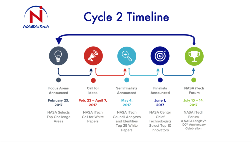 Proposed Timeline - Subject to Modification