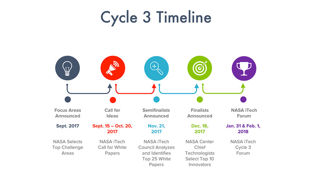 Proposed Timeline - Subject to Change
