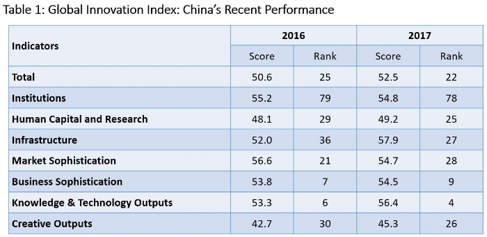 Source: Global Innovation Index