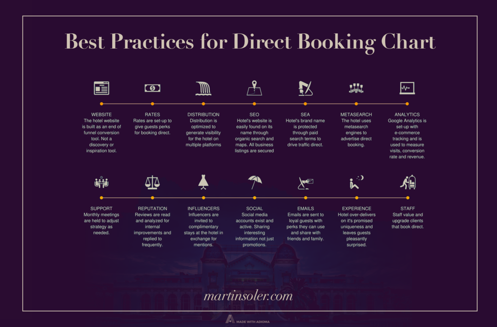 Best Practices for Direct Bookings Chart, for hoteliers and hotel marketers. Special thanks to Simone Puorto for helping me put this chart together. Click for full image.