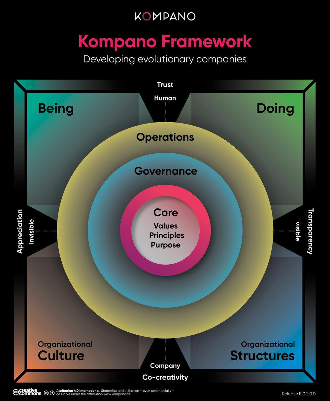 Kompano_Framework_Logo_CC_0.2.0.0_E.jpg