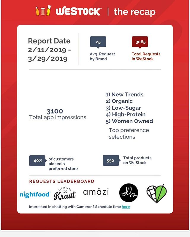 Wrapping up March on a high note 💃 Humbled to find ourselves on the @westockapp Leaderboard for the second time in a row - and in great company with @therealnightfood, @clekraut, @delightedbydesserthummus, and @swapples. If you want Amazi in stores near you, download @westockapp TODAY and make your voices heard as more and more buyers are using customer requests to stock their shelves. Keep the requests flowing, and thanks as always for the support, y'all!!! Amazi Fans are the Best Fans!