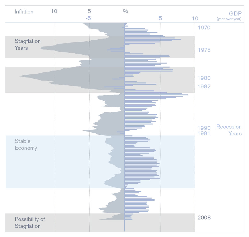Stagflation Dataplot.jpg