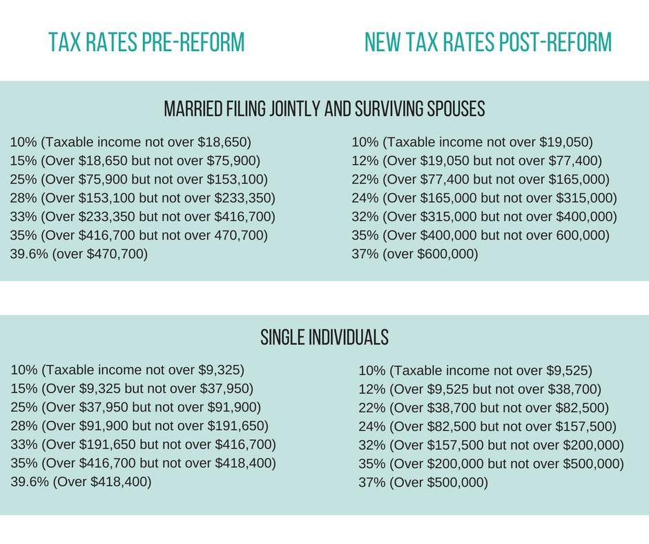 Tax Rates Pre-Reform.jpg