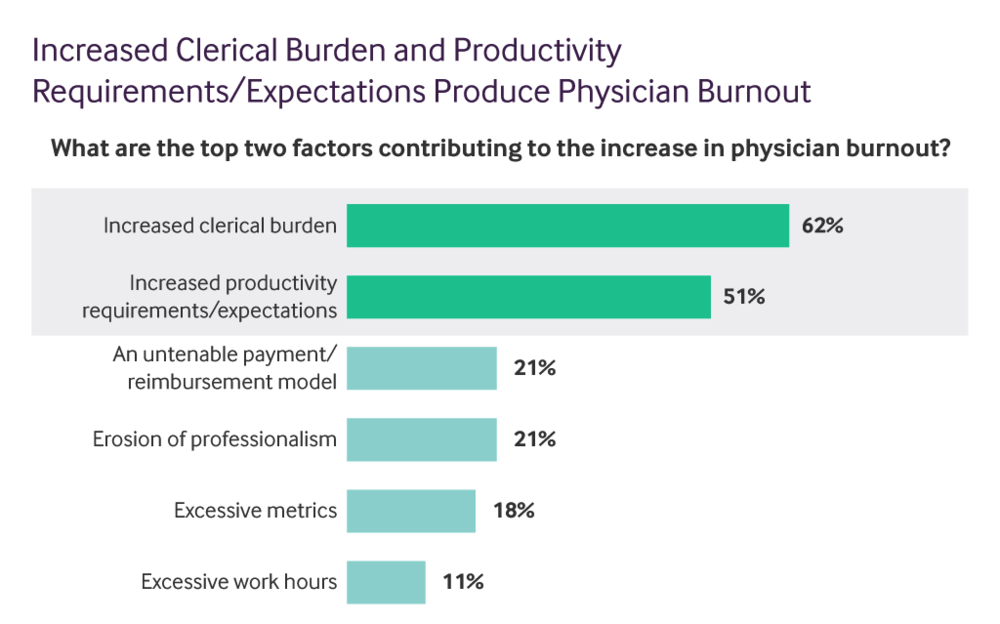 Increased Clerical Burden Productivity Requirements Create Physician Burnout
