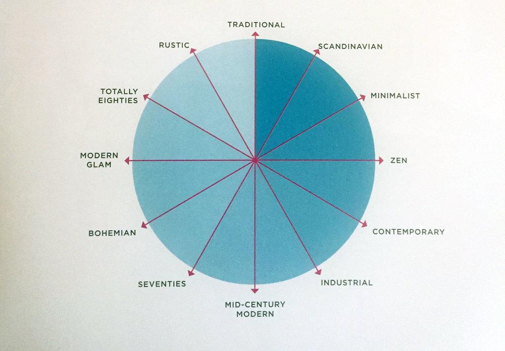 styled - style wheel.jpg