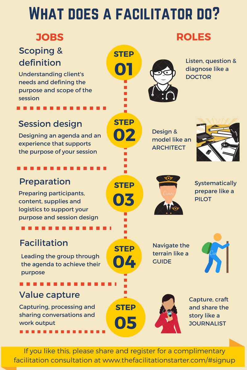Jobs & Roles of the facilitator