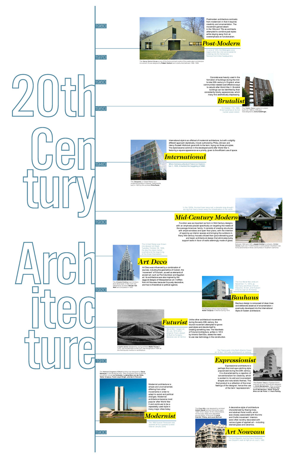 architecture timeline. Architecture Movements Dispersed In A Linear Timeline With Brief Description Small Fact About Each Section And Photograph