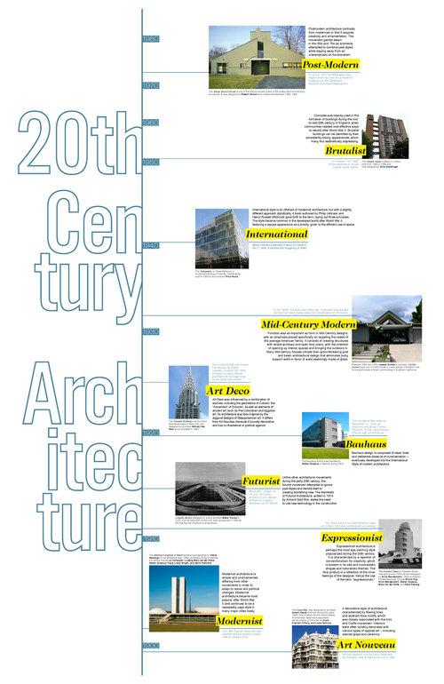 Modern Architecture Timeline maia piñeiro