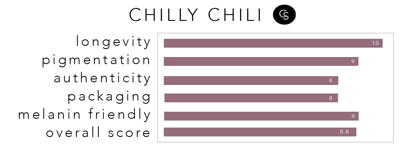 CHILLYCHILI-RATING