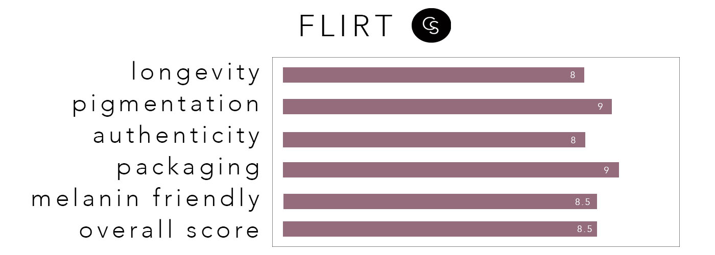 FLIRTrating