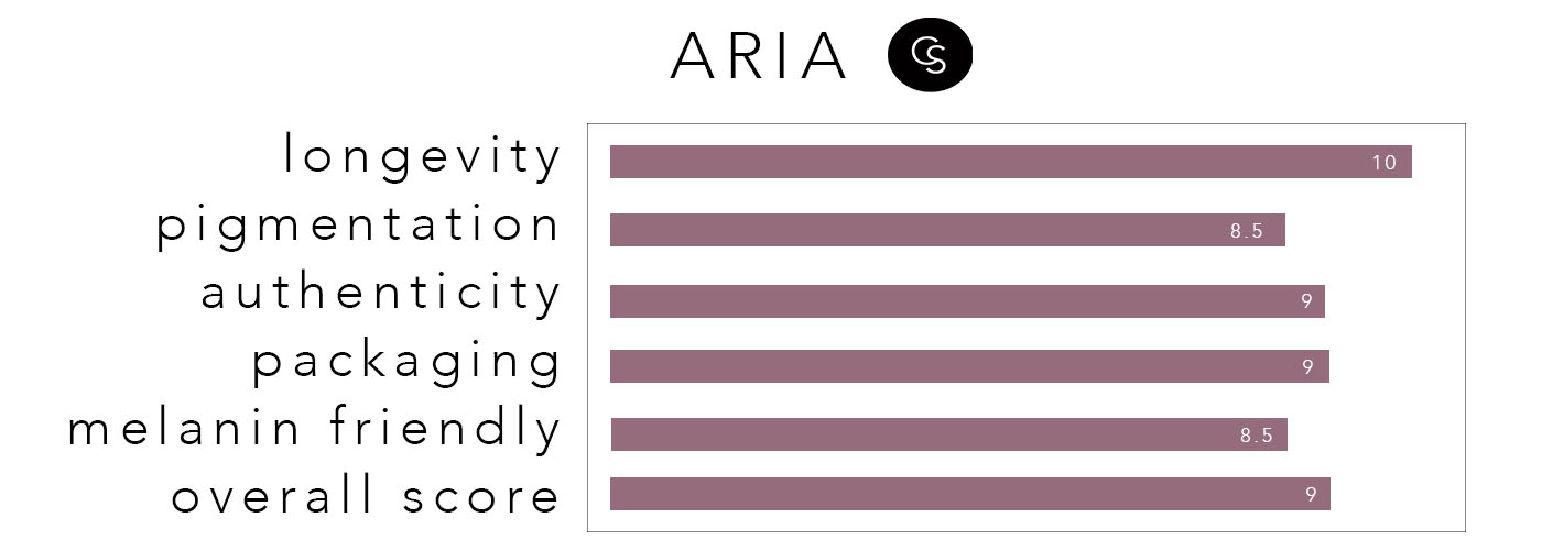 aria-rating