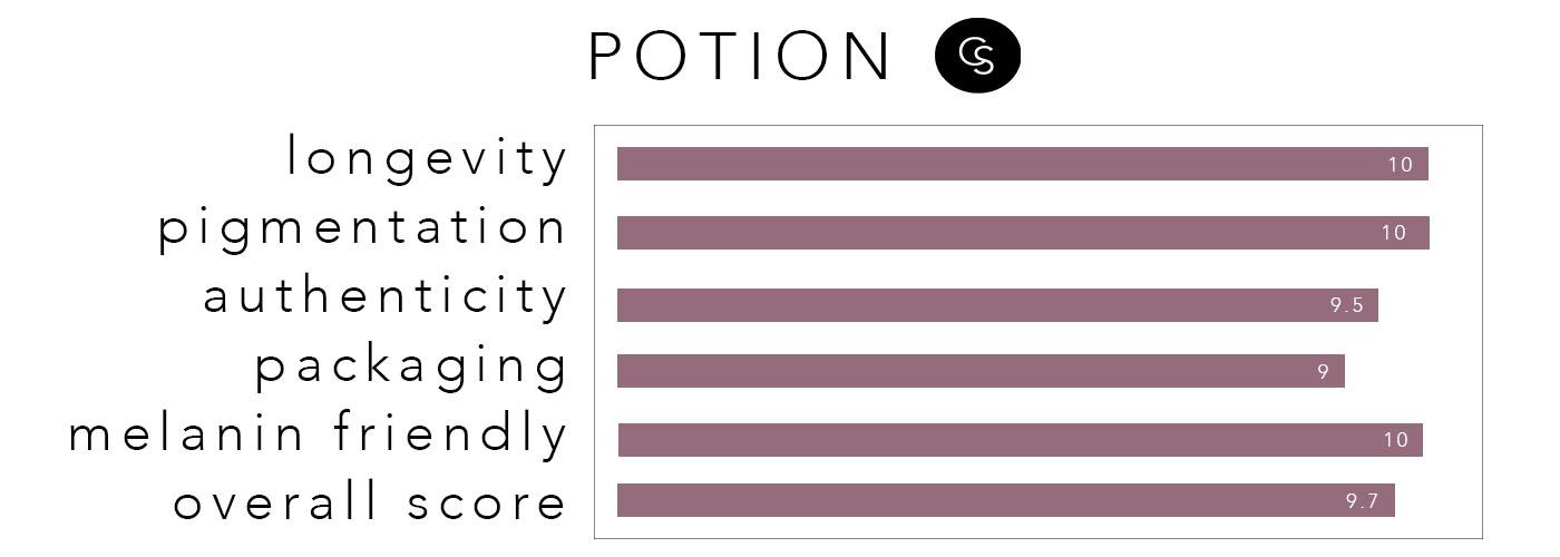 potionrating