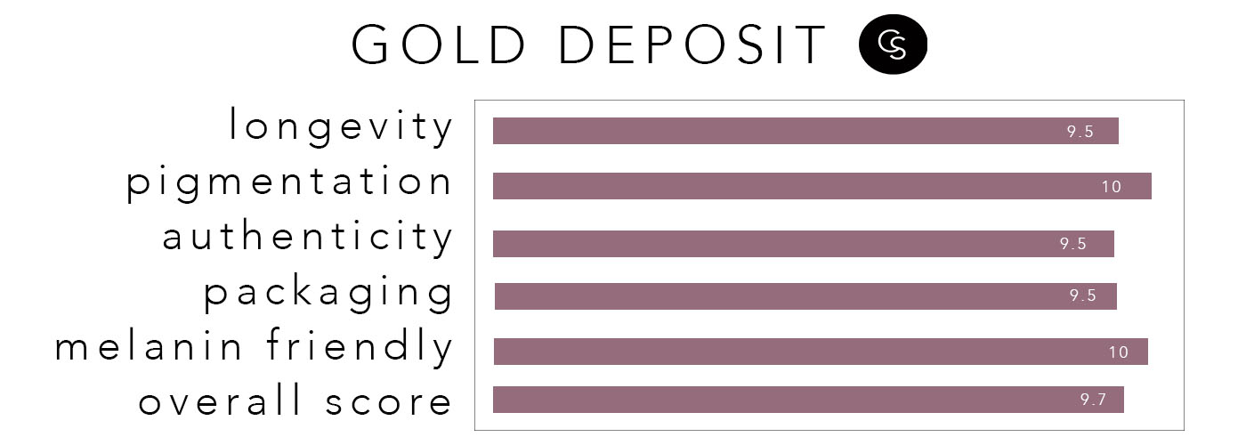 GOLDDEPOSIT - RATING