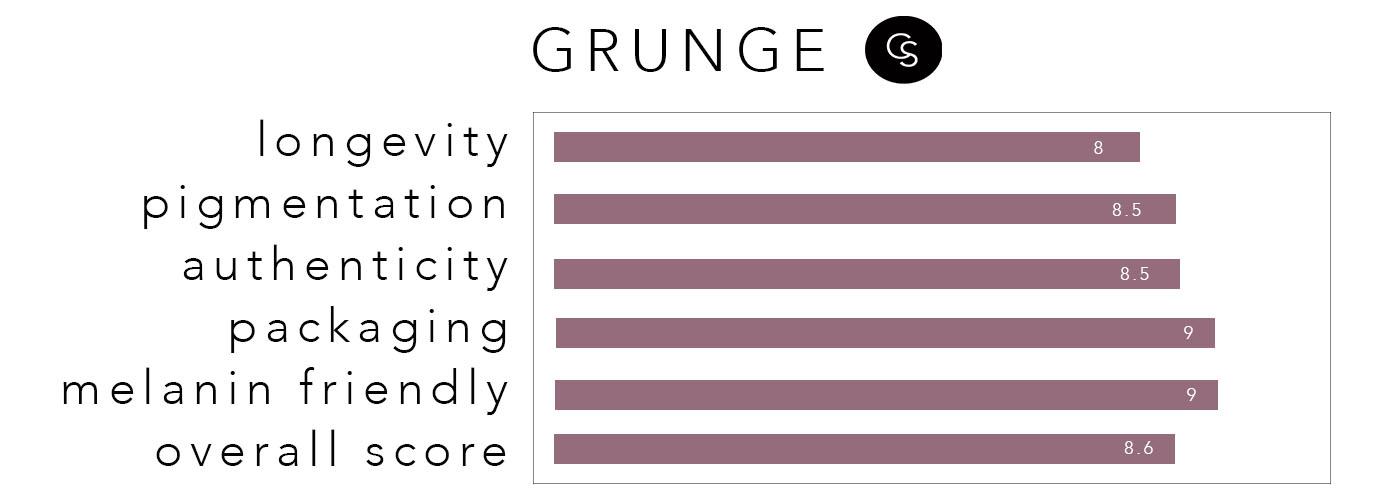GRUNGE-RATING
